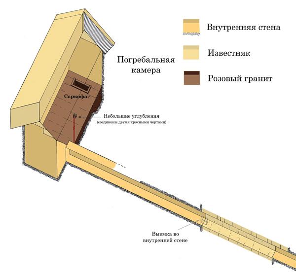 План погребальной камеры и подхода к ней в пирамиде Хефрена.