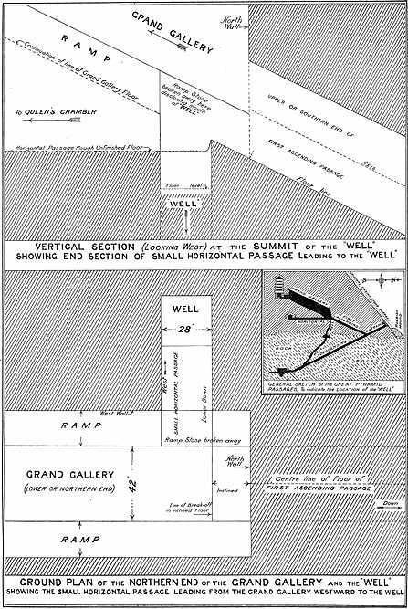 Схема расположения шахты - колодца. Пирамида Хеопса в 1909 году.