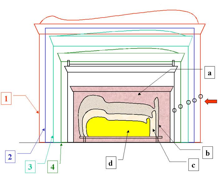 Ковчеги и саркофаги фараона. Последовательность захоронения.  Гробница Тутанхамона.